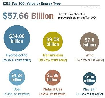 2013_TOP100_ValueOfEnergyType cropped
